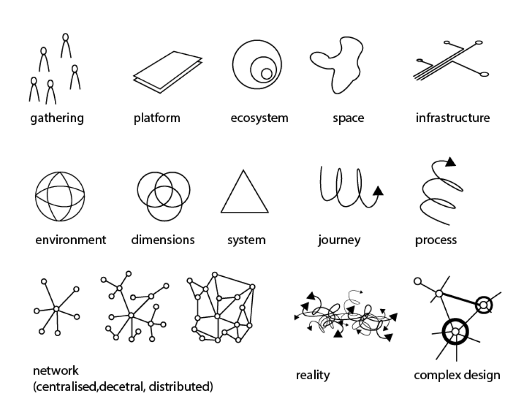 Lab typologies from literature. Marlene Wagner